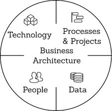 Tilix Business Architeture