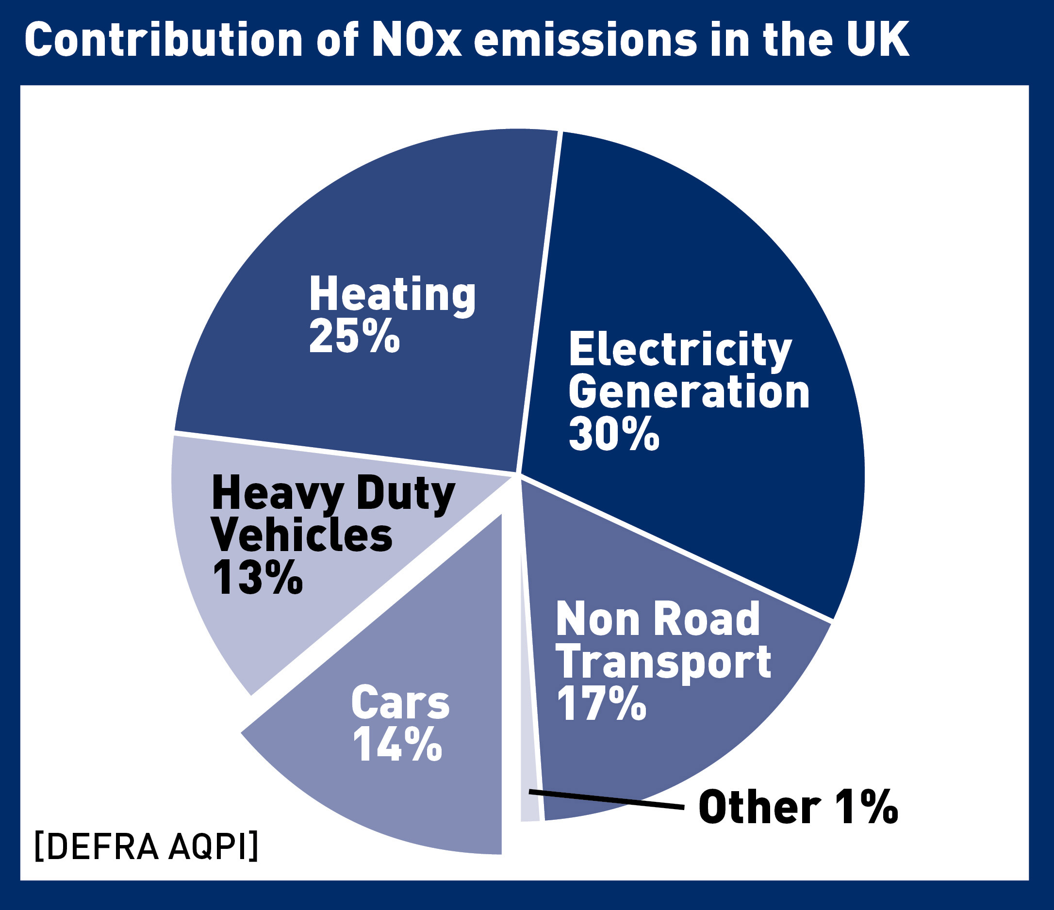 contirbution_of_nox_emissions